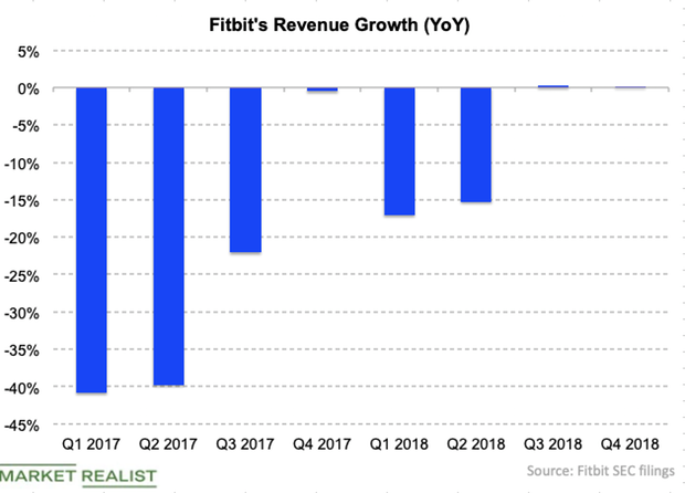 uploads///Fitbit revenue growth