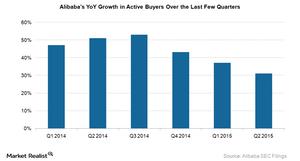 uploads///Alibaba Active Buyers