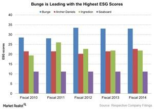 uploads/2016/06/Bunge-is-Leading-with-the-Highest-ESG-Scores-2016-06-10-1.jpg