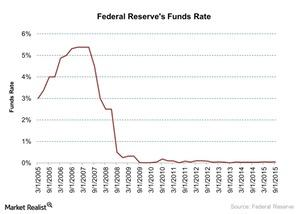 uploads/2015/12/Federal-Reserves-Funds-Rate-2015-12-111.jpg