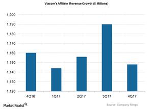 uploads/2017/12/VIAB_Affiliate-Revs-Growth_4Q17-1.png