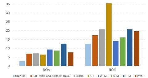 uploads/2015/11/9-Return-Analysis-Whole-Foods-versus-Peers-and-Indices-2015-11-161.jpg
