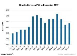 uploads///Brazils Services PMI in December