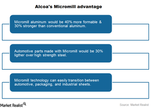 uploads///micromill advantage