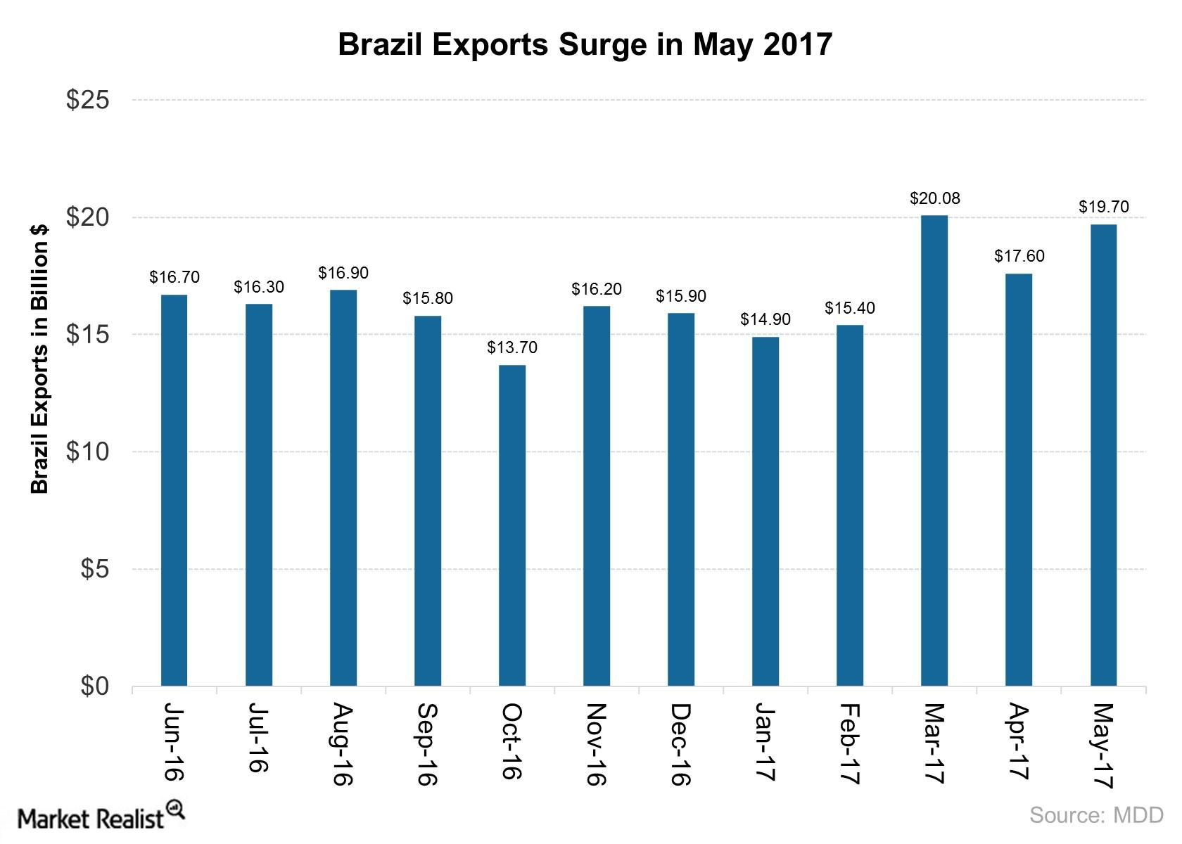 uploads///Brazil Exports Surge in May