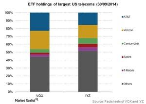 uploads/2015/01/Telecom-ETF-holdings-of-largest-companies-3Q141.jpg