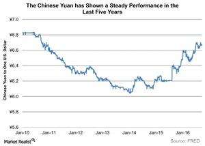 uploads///The Chinese Yuan has Shown a Steady Performance in the Last Five Years