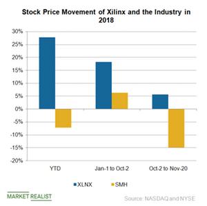 uploads///A_Semiconductors_XLNX Stock price