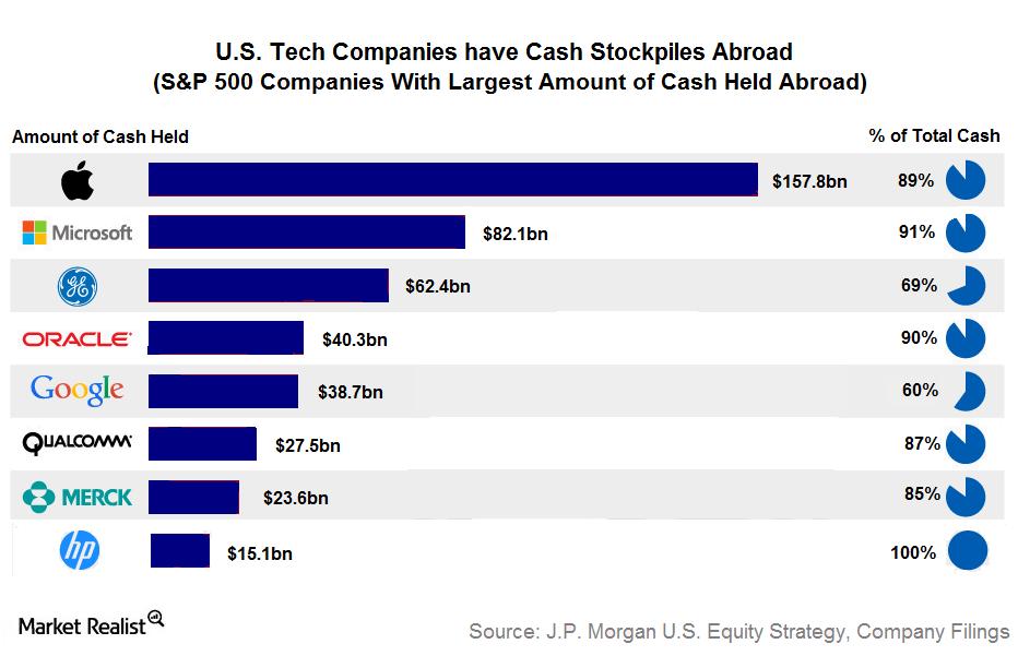 uploads///amount of cash held tech companies