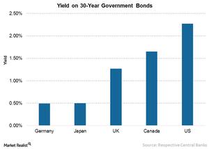 uploads/// Long maturity bonds