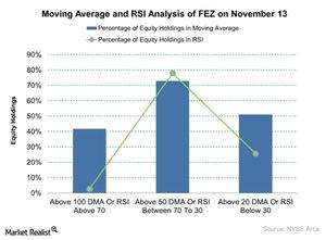 uploads/2015/11/Moving-Average-and-RSI-Analysis-of-FEZ-on-November-13-2015-11-161.jpg