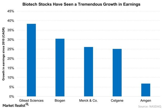 uploads///Biotech Stocks Have Witnessed a Tremendous Growth in Earnings