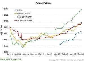 uploads/2018/09/Potash-Prices-2018-09-16-1.jpg