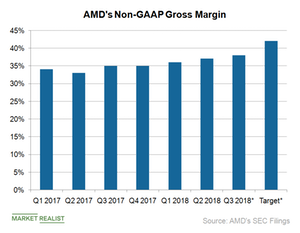 uploads/2018/10/A3_Semiconductrs_AMD-gross-margin-Q318-1.png