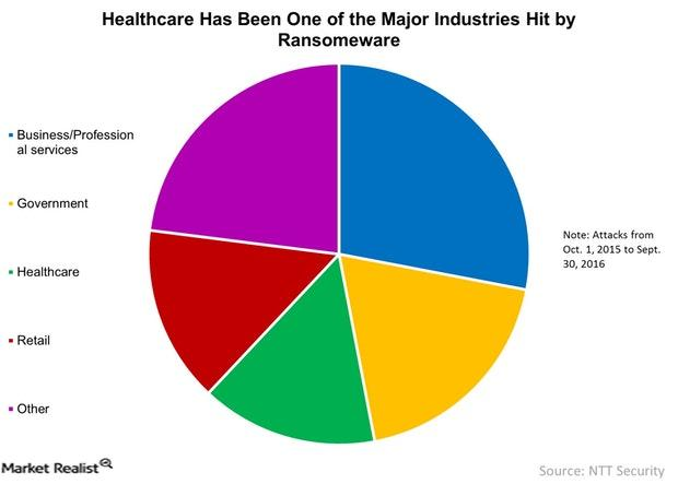 uploads///Healthcare Has Been One of the Major Industries Hit by Ransomeware