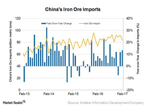 uploads/2017/03/China-iron-ore-imports-1.png