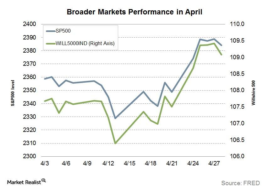 uploads///broader market performance in april