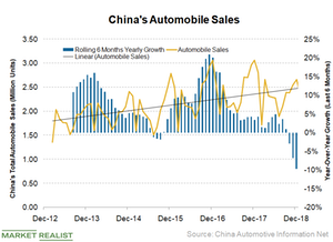 uploads/2019/04/China-Auto-Sales-1.png