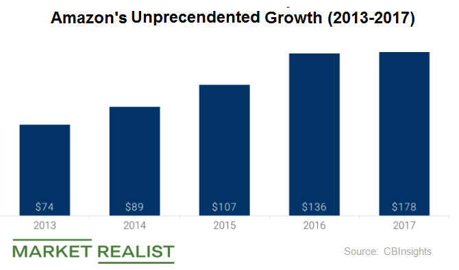 uploads///amazons growth