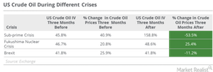 uploads/2016/11/US-Crude-oil-during-economic-crisis-2-1.png