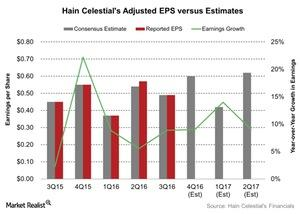 uploads///Hain Celestials Adjusted EPS versus Estimates