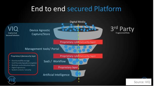uploads///End to end secured platform