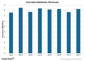 uploads/2017/08/Chart-03-Inno.-Medicines-1.jpg