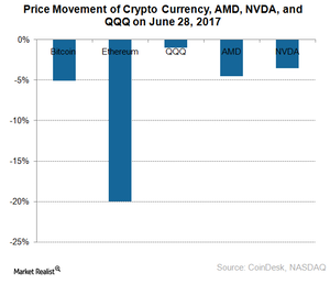 Corelation between gold and cryptocurrency