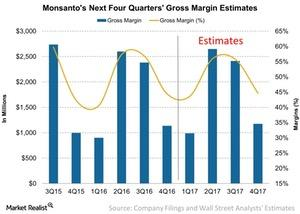 uploads/2016/12/Monsantos-Next-Four-Quarters-Gross-Margin-Estimates-2016-12-08-1.jpg