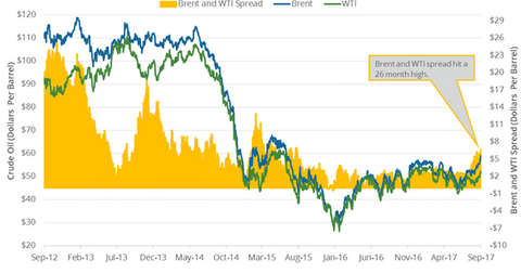 uploads/2017/09/Brent-and-WTI-spread-1.png