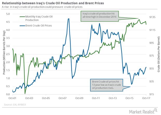 uploads///Iraq crude oil production