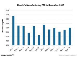 uploads///Russias Manufacturing PMI in December