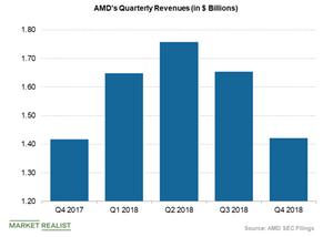 uploads///AMD quarterly revenues