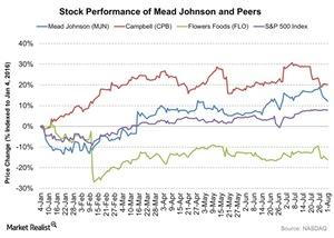 uploads///Stock Performance of Mead Johnson and Peers
