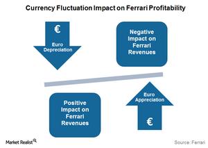 uploads/2016/01/Currency-Impact-on-Ferrari1.png