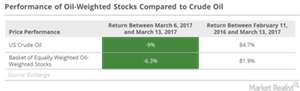 uploads/2017/03/oil-weighted-stock-performance-1.png
