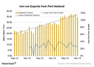 uploads/2014/12/Port-Hedland-exports1.png