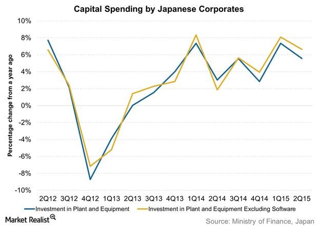 uploads///Capital Spending by Japanese Corporates