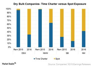 uploads/2015/12/Time-charter-vs-spot1.png