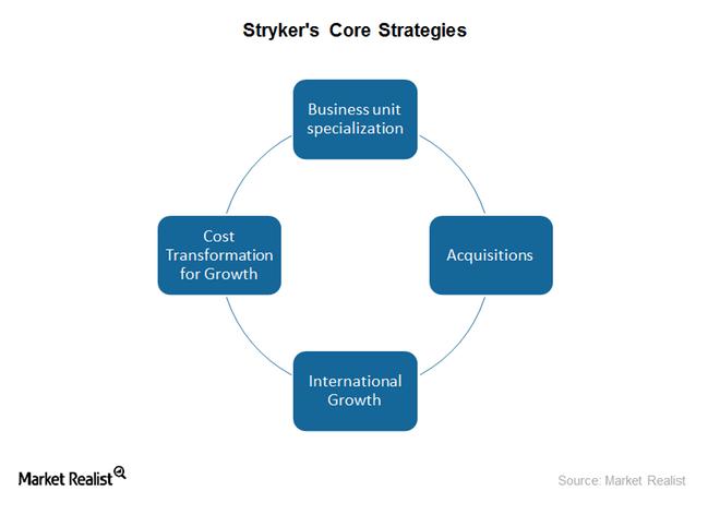uploads///core strategies