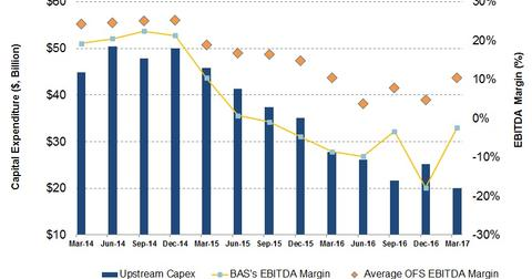 uploads/2017/05/Upstream-capex-and-EBITDA-1.jpg