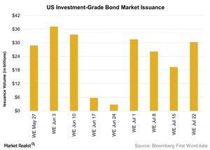 uploads/2016/07/US-Investment-Grade-Bond-Market-Issuance-2016-07-25-1.jpg