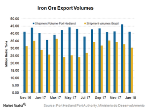 uploads/2018/02/Iron-ore-exports-1.png
