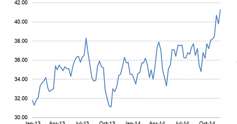 uploads/2014/12/Bloomberg-Consumer-Comfort1.png
