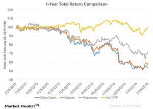 uploads/// Year Total Return Comparison