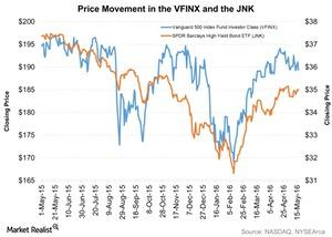 uploads/2016/05/Price-Movement-in-the-VFINX-and-the-JNK-2016-05-191.jpg