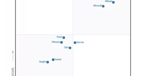 uploads/2016/08/gartner-leader-1.png