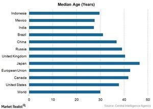 uploads/2016/07/median-age.jpg
