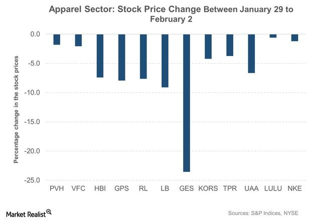 uploads///Apparel Sector Stock Price Change Between January  to February