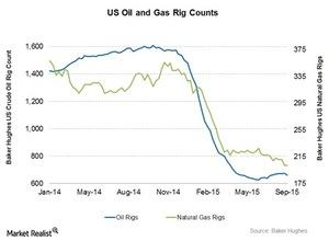 uploads/2015/09/Oil-and-gas-rigs1.jpg